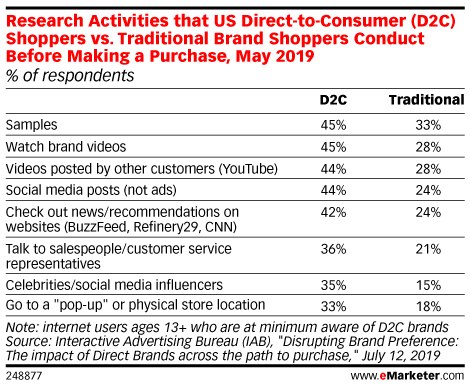 Research Activities that US Direct-to-Consumer (D2C) Shoppers vs. Traditional Brand Shoppers Conduct Before Making a Purchase, May 2019 (% of respondents)