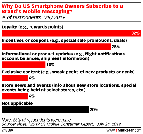 Why Do US Smartphone Owners Subscribe to a Brand's Mobile Messaging? (% of respondents, May 2019)