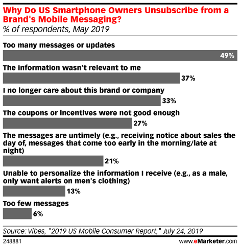 Why Do US Smartphone Owners Unsubscribe from a Brand's Mobile Messaging? (% of respondents, May 2019)