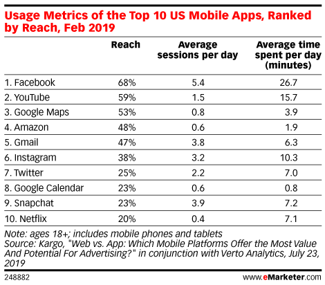 Usage Metrics of the Top 10 US Mobile Apps, Ranked by Reach, Feb 2019
