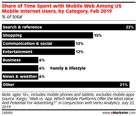 Share of Time Spent with Mobile Web Among US Mobile Internet Users, by Category, Feb 2019 (% of total)