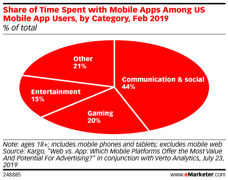 Share of Time Spent with Mobile Apps Among US Mobile App Users, by Category, Feb 2019 (% of total)