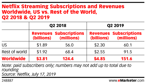 Netflix Streaming Subscriptions and Revenues Worldwide, US vs. Rest of the World, Q2 2018 & Q2 2019