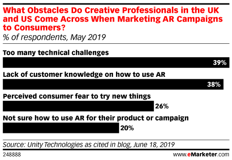 What Obstacles Do Creative Professionals in the UK and US Come Across When Marketing AR Campaigns to Consumers? (% of respondents, May 2019)