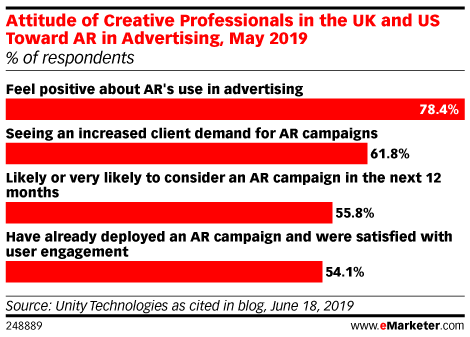Attitude of Creative Professionals in the UK and US Toward AR in Advertising, May 2019 (% of respondents)