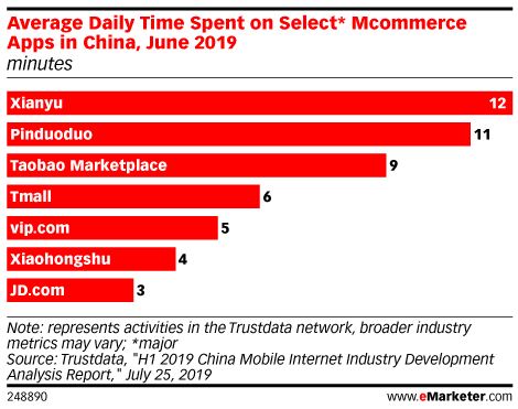 Average Daily Time Spent on Select* Mcommerce Apps in China, June 2019 (minutes)
