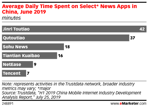 Average Daily Time Spent on Select* News Apps in China, June 2019 (minutes)
