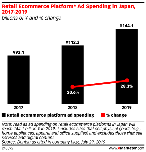 Retail Ecommerce Platform* Ad Spending in Japan, 2017-2019 (billions of ¥ and % change)