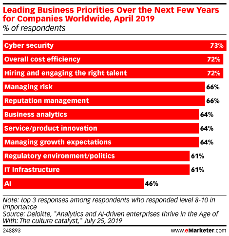 Leading Business Priorities Over the Next Few Years for Companies Worldwide, April 2019 (% of respondents)