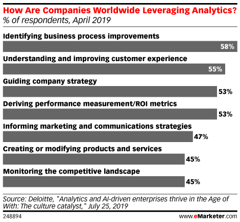 How Are Companies Worldwide Leveraging Analytics? (% of respondents, April 2019)