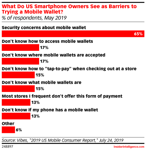 What Do US Smartphone Owners See as Barriers to Trying a Mobile Wallet? (% of respondents, May 2019)