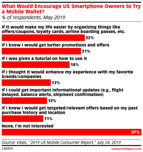 What Would Encourage US Smartphone Owners to Try a Mobile Wallet? (% of respondents, May 2019)