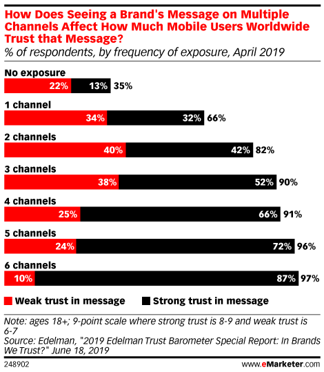 How Does Seeing a Brand's Message on Multiple Channels Affect How Much Mobile Users Worldwide Trust that Message? (% of respondents, by frequency of exposure, April 2019)