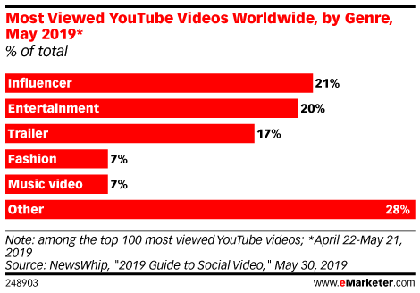 Most Viewed YouTube Videos Worldwide, by Genre, May 2019* (% of total)