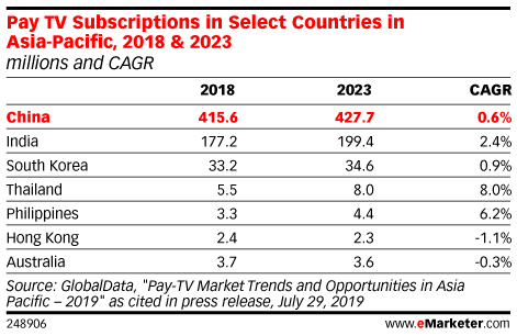 Pay TV Subscriptions in Select Countries in Asia-Pacific, 2018 & 2023 (millions and CAGR)