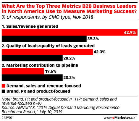 What Are the Top Three Metrics B2B Business Leaders in North America Use to Measure Marketing Success? (% of respondents, by CMO type, Nov 2018)