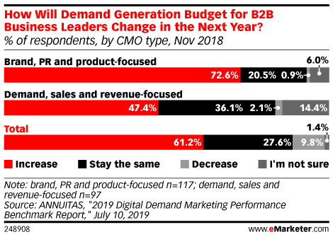How Will Demand Generation Budget for B2B Business Leaders Change in the Next Year? (% of respondents, by CMO type, Nov 2018)