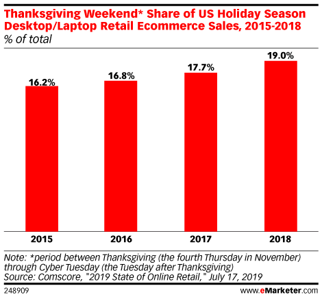 Thanksgiving Weekend* Share of US Holiday Season Desktop/Laptop Retail Ecommerce Sales, 2015-2018 (% of total)
