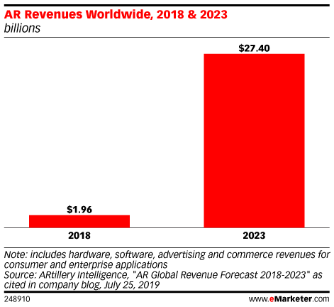 AR Revenues Worldwide, 2018 & 2023 (billions)