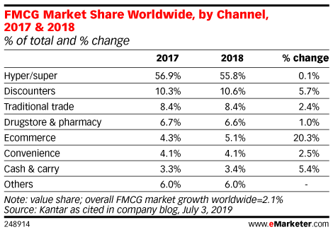 FMCG Market Share Worldwide, by Channel, 2017 & 2018 (% of total and % change)