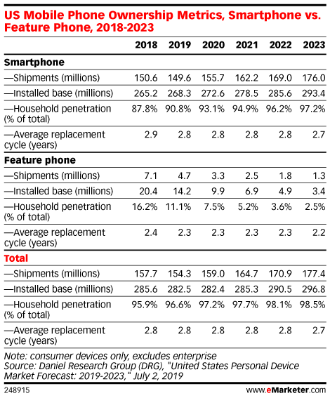 US Mobile Phone Ownership Metrics, Smartphone vs. Feature Phone, 2018-2023