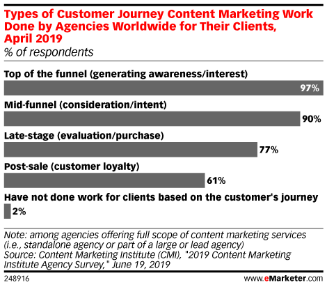 Types of Customer Journey Content Marketing Work Done by Agencies Worldwide for Their Clients, April 2019 (% of respondents)