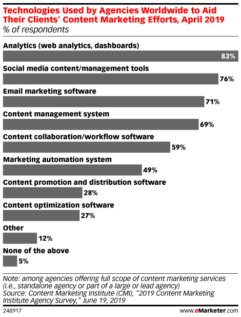Technologies Used by Agencies Worldwide to Aid Their Clients' Content Marketing Efforts, April 2019 (% of respondents)