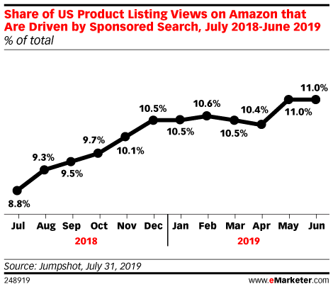 Share of US Product Listing Views on Amazon that Are Driven by Sponsored Search, July 2018-June 2019 (% of total)