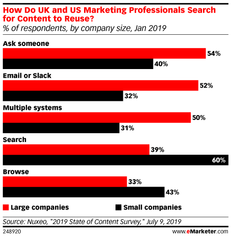 How Do UK and US Marketing Professionals Search for Content to Reuse? (% of respondents, by company size, Jan 2019)