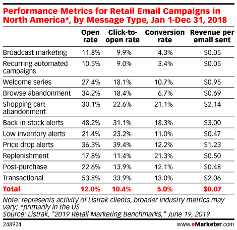 Performance Metrics for Retail Email Campaigns in North America*, by Message Type, Jan 1-Dec 31, 2018