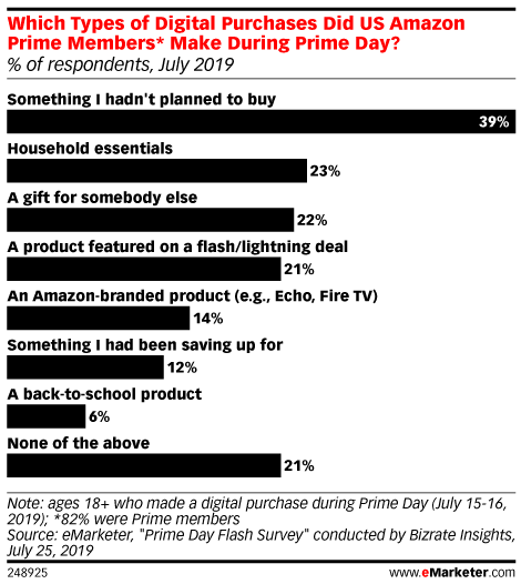 Which Types of Digital Purchases Did US Amazon Prime Members* Make During Prime Day? (% of respondents, July 2019)