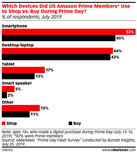 Which Devices Did US Amazon Prime Members* Use to Shop vs. Buy During Prime Day? (% of respondents, July 2019)