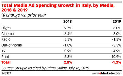 Total Media Ad Spending Growth in Italy, by Media, 2018 & 2019 (% change vs. prior year)