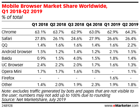 Mobile Browser Market Share Worldwide, Q1 2018-Q2 2019 (% of total)
