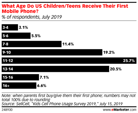What Age Do US Children/Teens Receive Their First Mobile Phone? (% of respondents, July 2019)