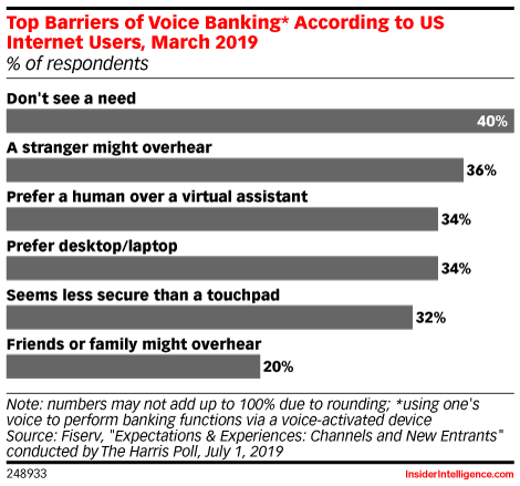 Top Barriers of Voice Banking* According to US Internet Users, March 2019 (% of respondents)