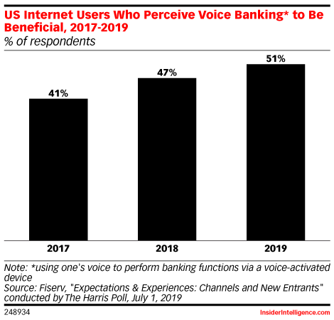 US Internet Users Who Perceive Voice Banking* to Be Beneficial, 2017-2019 (% of respondents)