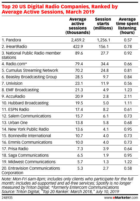Top 20 US Digital Radio Companies, Ranked by Average Active Sessions, March 2019