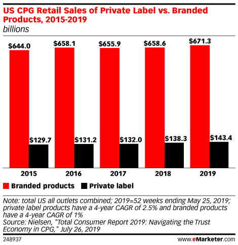 US CPG Retail Sales of Private Label vs. Branded Products, 2015-2019 (billions)