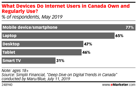 What Devices Do Internet Users in Canada Own and Regularly Use? (% of respondents, May 2019)