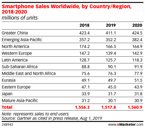 Smartphone Sales Worldwide, by Country/Region, 2018-2020 (millions of units)