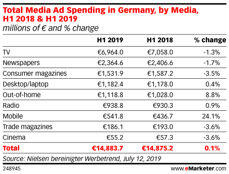 Total Media Ad Spending in Germany, by Media, H1 2018 & H1 2019 (millions of € and % change)
