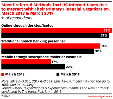 Most Preferred Methods that US Internet Users Use to Interact with Their Primary Financial Organization, March 2018 & March 2019 (% of respondents)