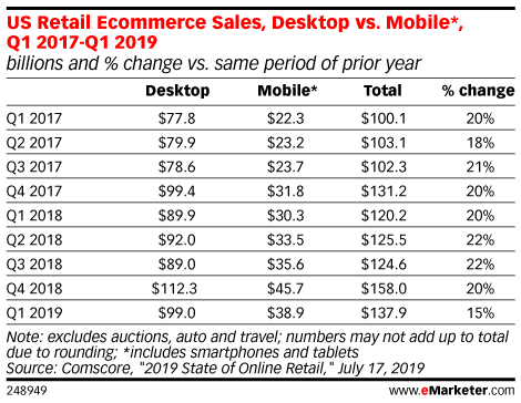 US Retail Ecommerce Sales, Desktop vs. Mobile*, Q1 2017-Q1 2019 (billions and % change vs. same period of prior year)
