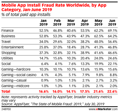 Mobile App Install Fraud Rate Worldwide, by App Category, Jan-June 2019 (% of total paid app installs)
