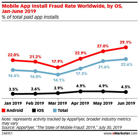 Mobile App Install Fraud Rate Worldwide, by OS, Jan-June 2019 (% of total paid app installs)