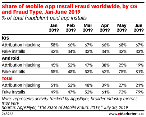 Share of Mobile App Install Fraud Worldwide, by OS and Fraud Type, Jan-June 2019 (% of total fraudulent paid app installs)