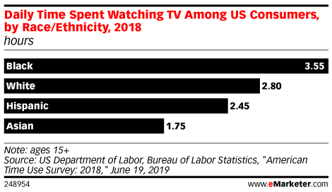 Daily Time Spent Watching TV Among US Consumers, by Race/Ethnicity, 2018 (hours)
