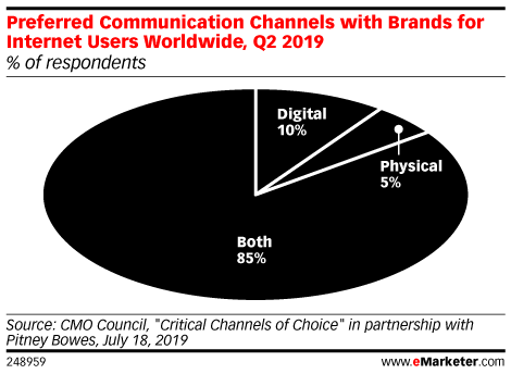 Preferred Communication Channels with Brands for Internet Users Worldwide, Q2 2019 (% of respondents)