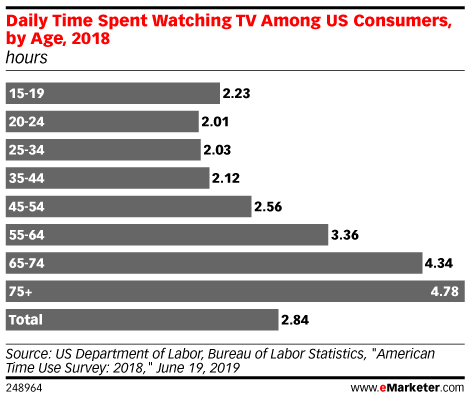 Daily Time Spent Watching TV Among US Consumers, by Age, 2018 (hours)